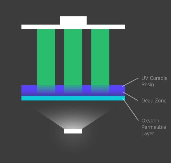 CLIP Technology Liquid 3D printing
